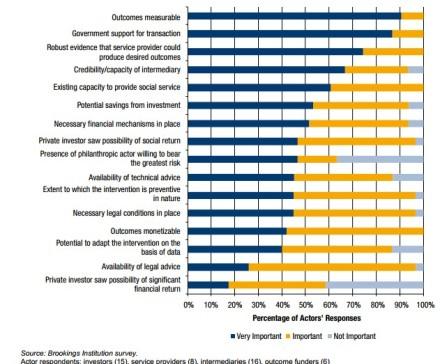 facilitating factors SIBs